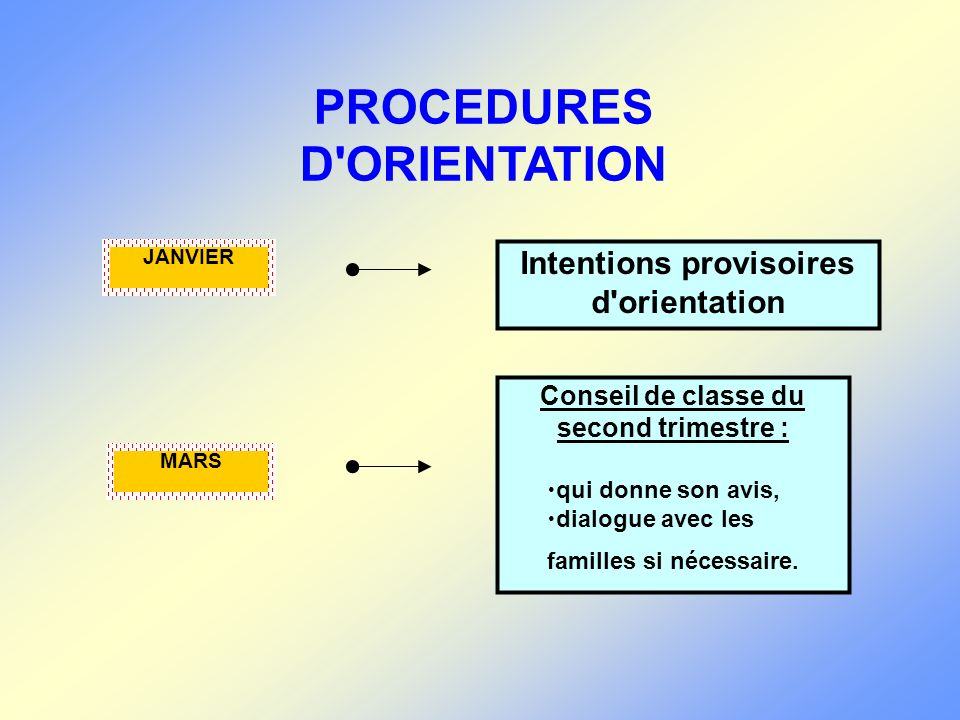 JANVIER Intentions provisoires d'orientation PROCEDURES D'ORIENTATION MARS Conseil de classe du second trimestre : –qui donne son avis, –dialogue avec