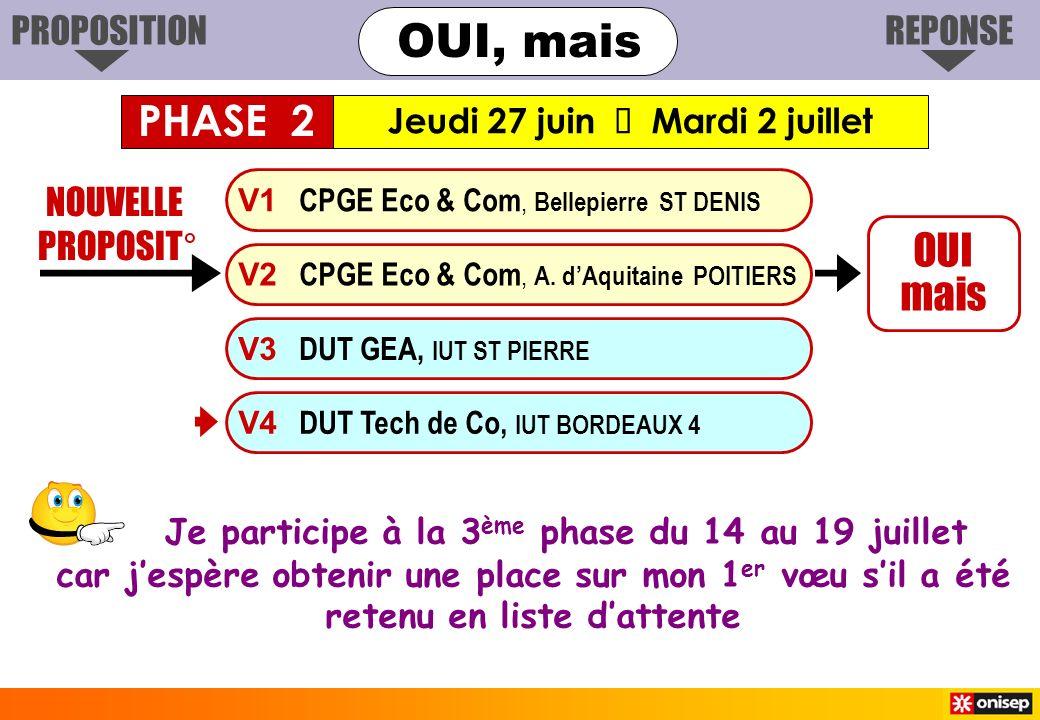Je participe à la 3 ème phase du 14 au 19 juillet car jespère obtenir une place sur mon 1 er vœu sil a été retenu en liste dattente NOUVELLE PROPOSIT° OUI mais V1 CPGE Eco & Com, Bellepierre ST DENIS V3 DUT GEA, IUT ST PIERRE V4 DUT Tech de Co, IUT BORDEAUX 4 V2 CPGE Eco & Com, A.