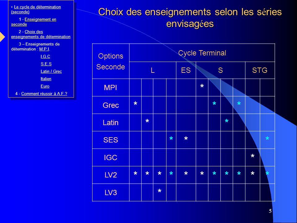 5 Options Seconde Cycle Terminal LESSSTG MPI * Grec *** Latin ** SES *** IGC * LV2 *********** LV3 * Choix des enseignements selon les séries envisagé