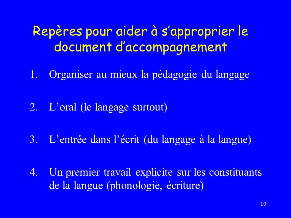 10 1.Organiser au mieux la pédagogie du langage 2.Loral (le langage surtout) 3.Lentrée dans lécrit (du langage à la langue) 4.Un premier travail expli