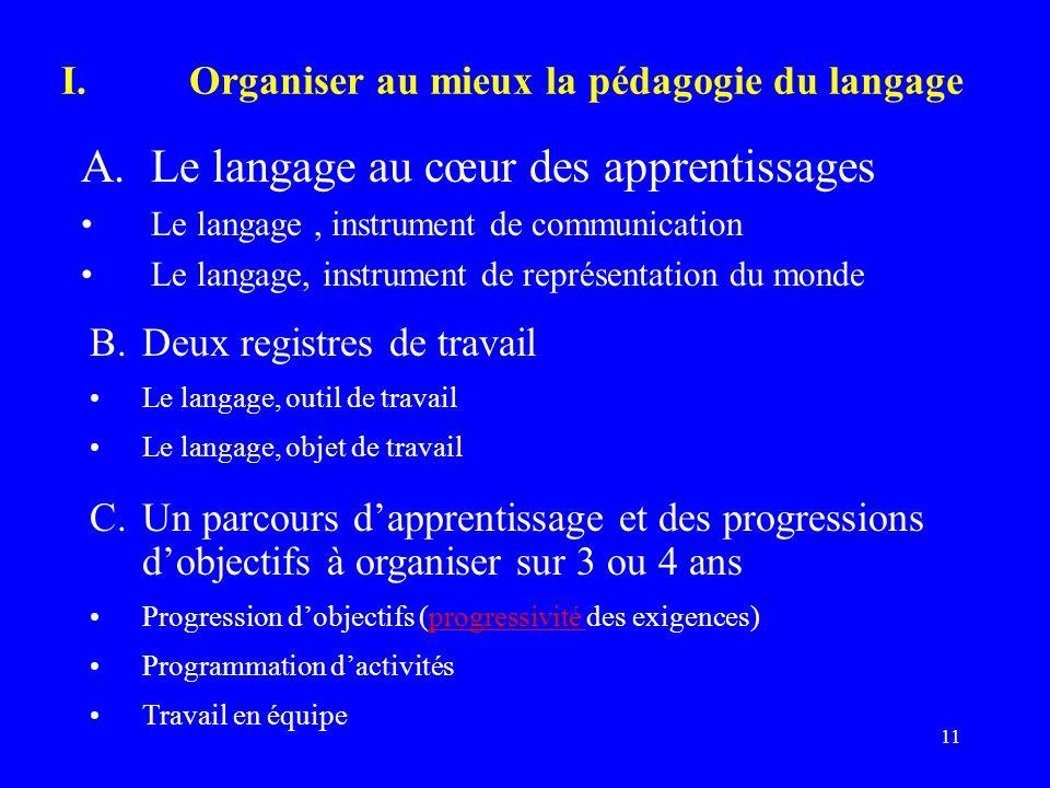 11 I.Organiser au mieux la pédagogie du langage A.Le langage au cœur des apprentissages Le langage, instrument de communication Le langage, instrument