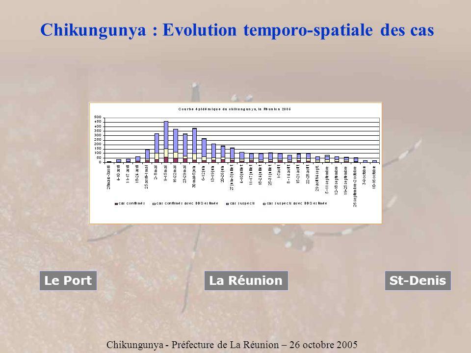 Chikungunya - Préfecture de La Réunion – 26 octobre 2005 Chikungunya : Evolution temporo-spatiale des cas La RéunionLe PortSt-Denis