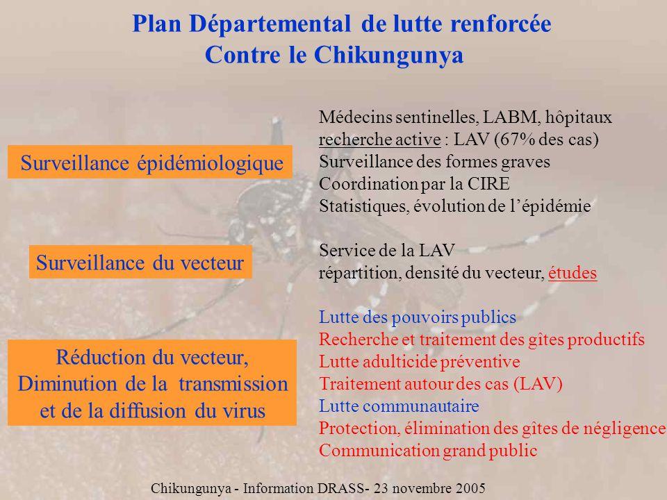 Plan Départemental de lutte renforcée Contre le Chikungunya Surveillance épidémiologique Médecins sentinelles, LABM, hôpitaux recherche active : LAV (