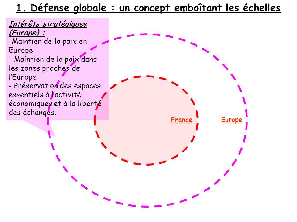 1. Défense globale : un concept emboîtant les échelles Intérêts stratégiques (Europe) : -Maintien de la paix en Europe - Maintien de la paix dans les