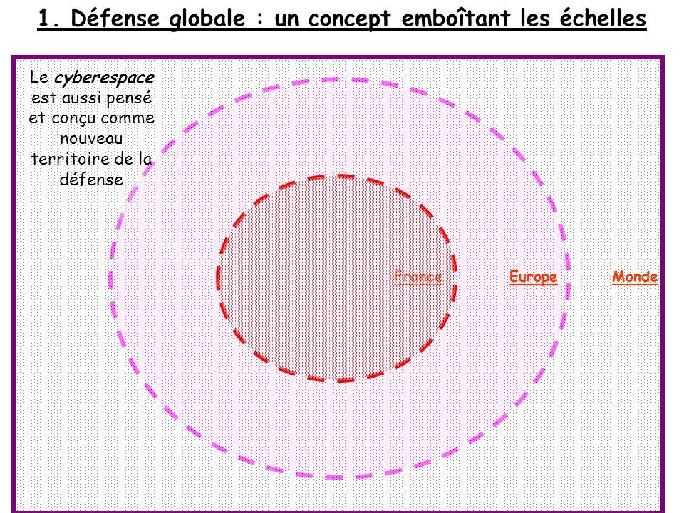 1. Défense globale : un concept emboîtant les échelles FranceEuropeMonde Le cyberespace est aussi pensé et conçu comme nouveau territoire de la défens