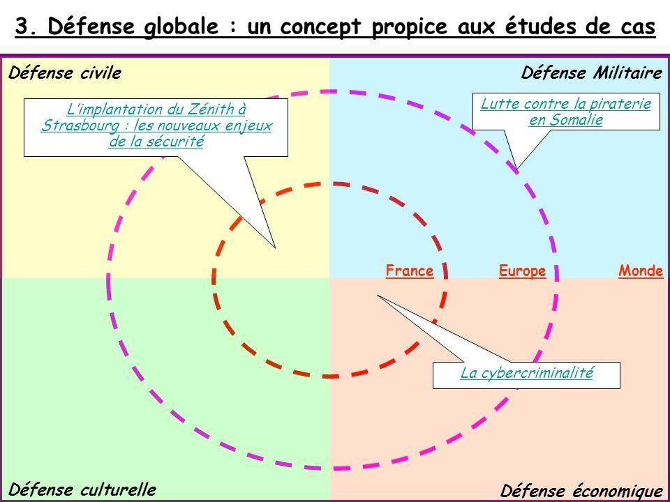 3. Défense globale : un concept propice aux études de cas Défense civile Défense culturelle Défense Militaire Défense économique FranceEuropeMonde Lim