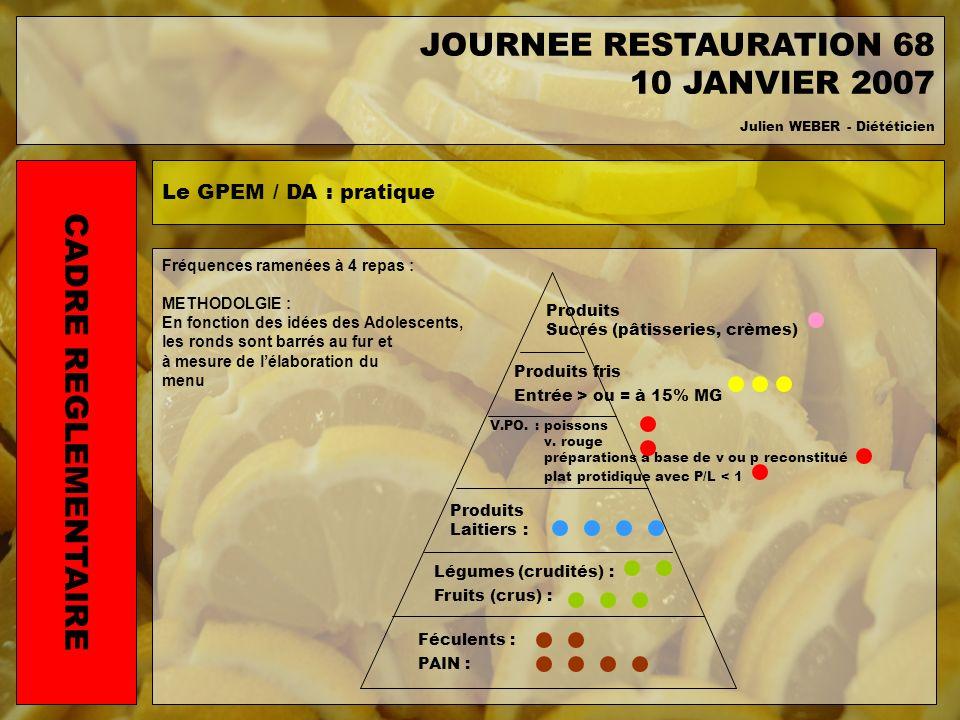 Fréquences ramenées à 4 repas : METHODOLGIE : En fonction des idées des Adolescents, les ronds sont barrés au fur et à mesure de lélaboration du menu