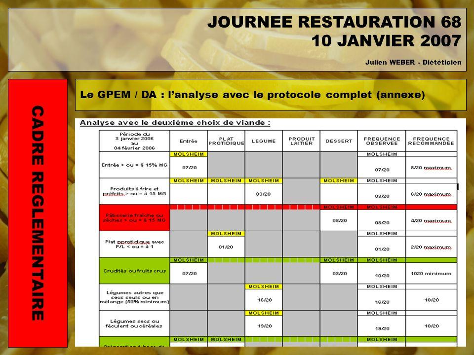 Le GPEM / DA : lanalyse avec le protocole complet (annexe) CADRE REGLEMENTAIRE JOURNEE RESTAURATION 68 10 JANVIER 2007 Julien WEBER - Diététicien