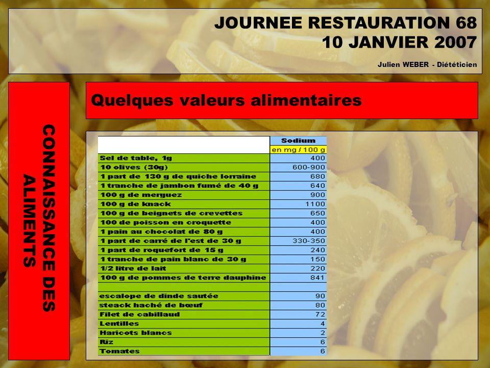 Quelques valeurs alimentaires CONNAISSANCE DES ALIMENTS JOURNEE RESTAURATION 68 10 JANVIER 2007 Julien WEBER - Diététicien