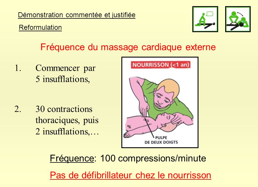 Démonstration commentée et justifiée Reformulation Fréquence du massage cardiaque externe Fréquence: 100 compressions/minute 1.Commencer par 5 insuffl