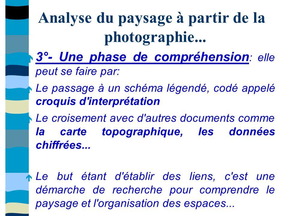 Analyse du paysage à partir de la photographie... 3°- Une phase de compréhension : elle peut se faire par: Le passage à un schéma légendé, codé appelé