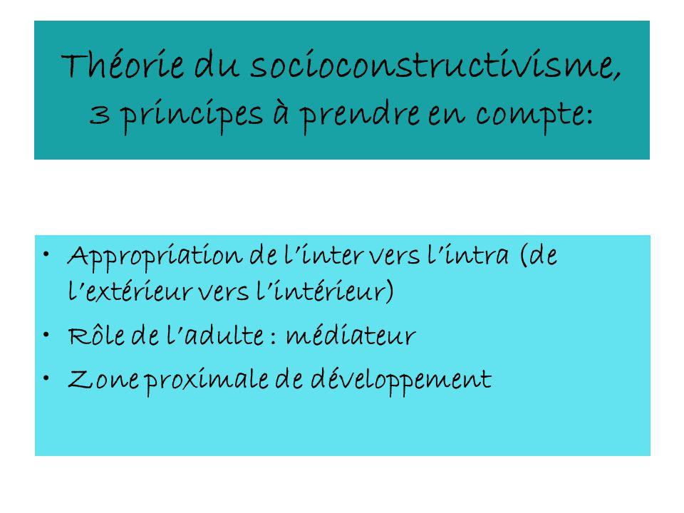 Théorie du socioconstructivisme, 3 principes à prendre en compte: Appropriation de linter vers lintra (de lextérieur vers lintérieur) Rôle de ladulte