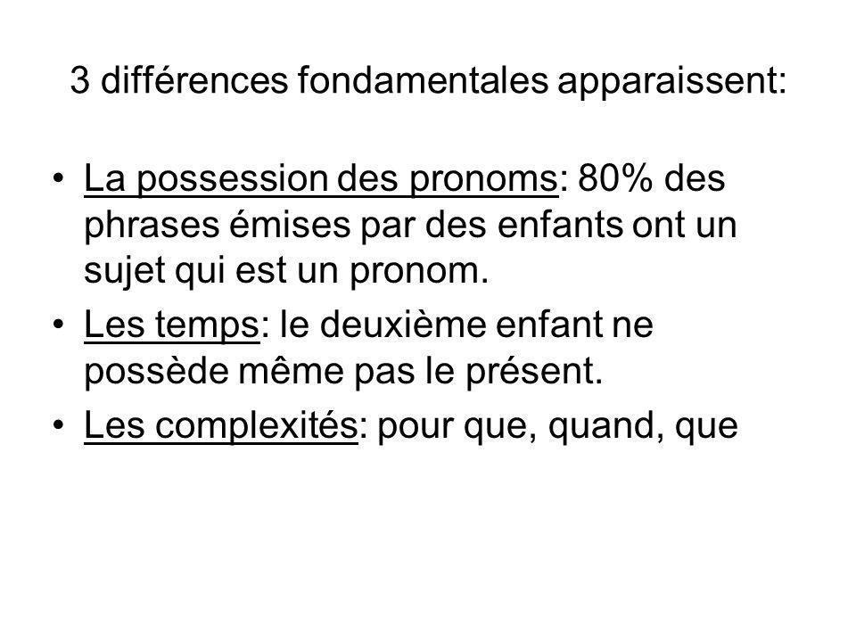 Les phrases les plus courantes dès 3ans Formes élémentaires: 75% –Prif + Gn: Ya un petit garçon.