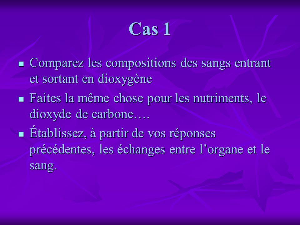 Cas 1 Comparez les compositions des sangs entrant et sortant en dioxygène Comparez les compositions des sangs entrant et sortant en dioxygène Faites l