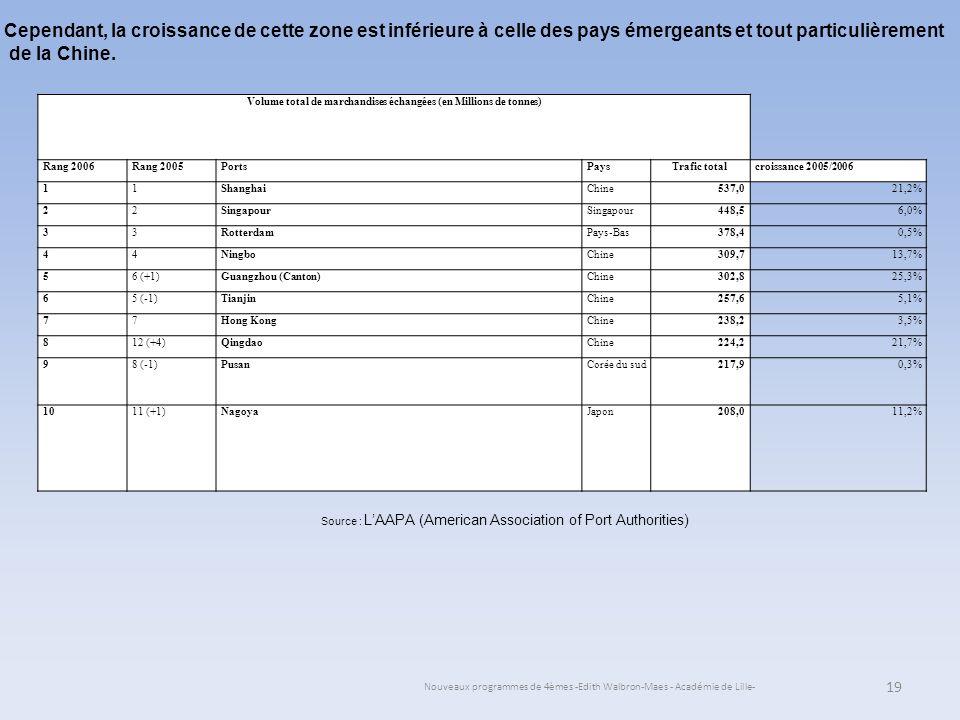 Nouveaux programmes de 4èmes -Edith Walbron-Maes - Académie de Lille- 19 Volume total de marchandises échangées (en Millions de tonnes) Rang 2006Rang