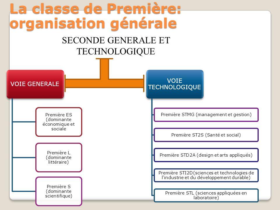 La classe de Première: organisation générale VOIE GENERALE Première ES (dominante économique et sociale Première L (dominante littéraire) Première S (