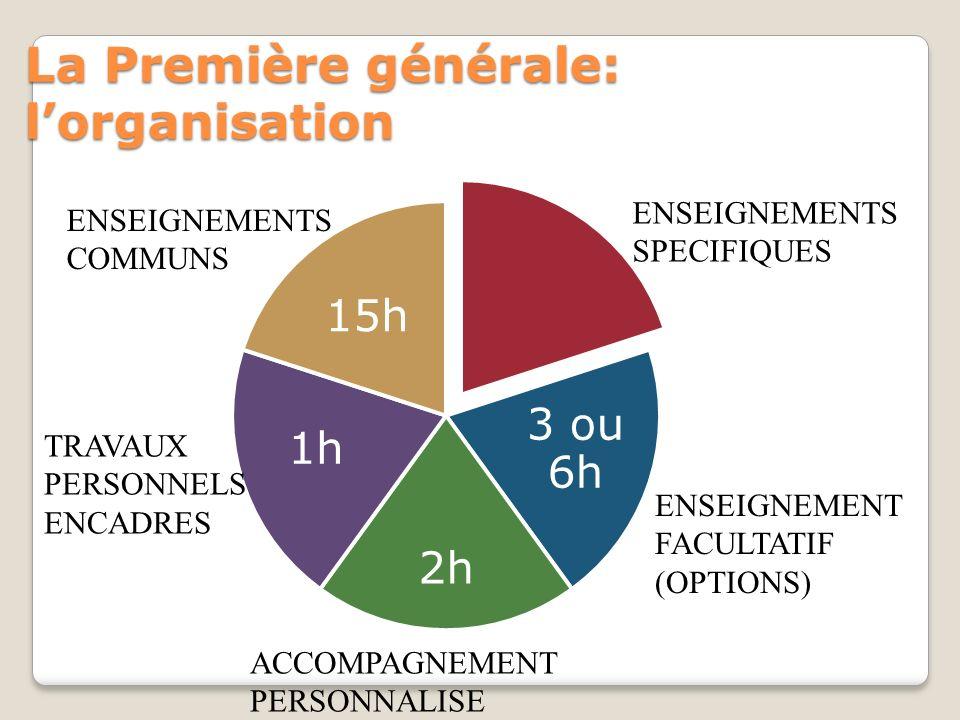 La Première générale: lorganisation 3 ou 6h 2h 1h 15h ENSEIGNEMENTS COMMUNS TRAVAUX PERSONNELS ENCADRES ACCOMPAGNEMENT PERSONNALISE ENSEIGNEMENT FACUL