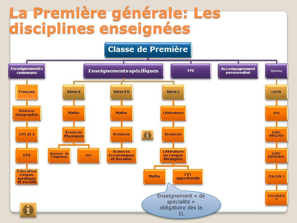 La Première générale: Les disciplines enseignées Classe de Première Enseignements communs Français Histoire Géographie LV1 et 2EPS Education civique,
