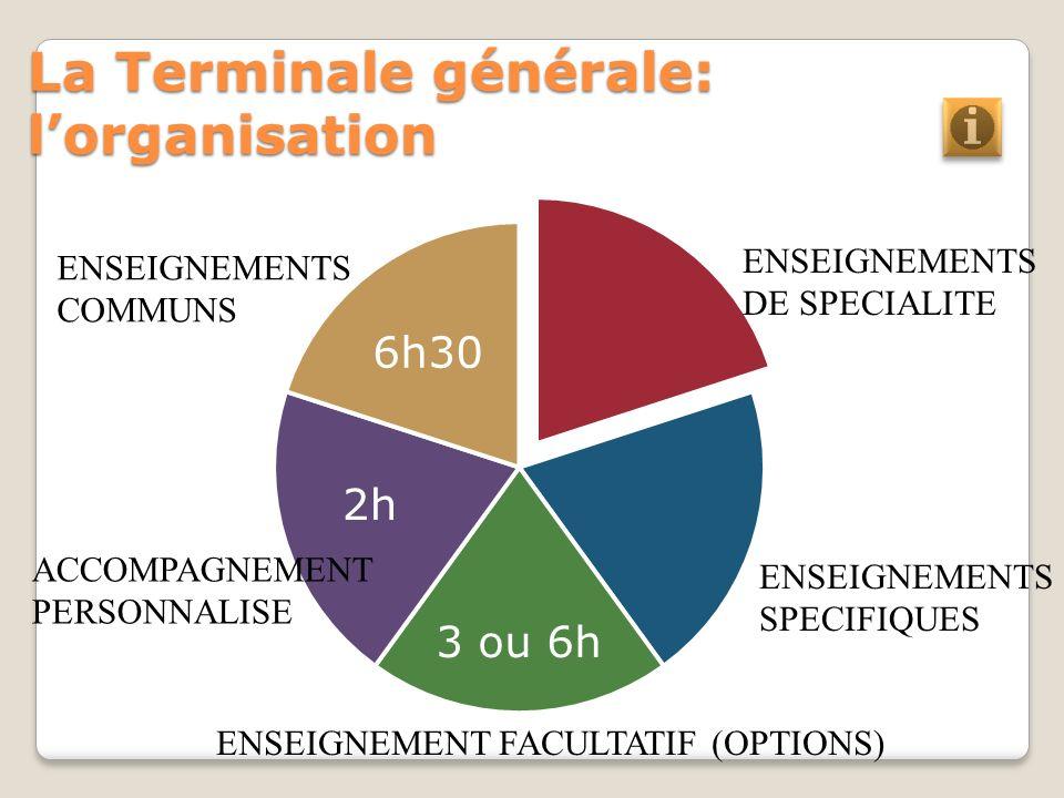 La Terminale générale: lorganisation 3 ou 6h 2h 6h30 ENSEIGNEMENTS COMMUNS ACCOMPAGNEMENT PERSONNALISE ENSEIGNEMENT FACULTATIF (OPTIONS) ENSEIGNEMENTS