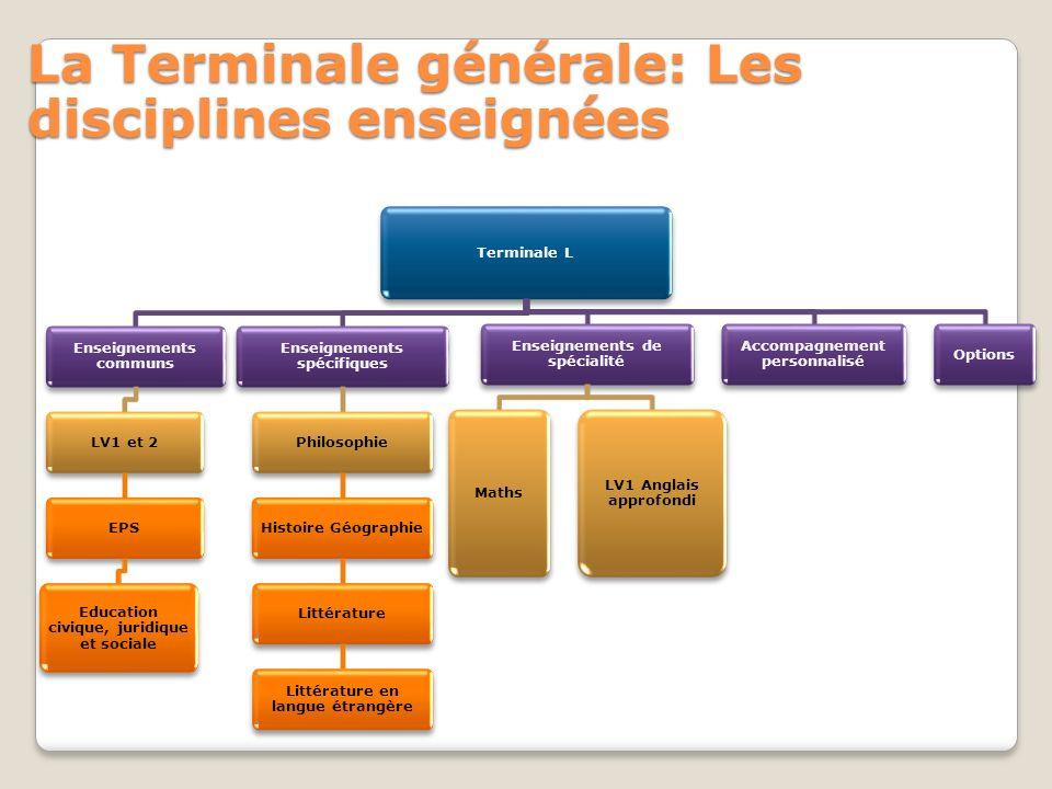 La Terminale générale: Les disciplines enseignées Terminale L Enseignements communs LV1 et 2EPS Education civique, juridique et sociale Enseignements