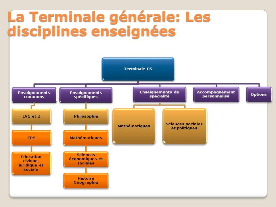 La Terminale générale: Les disciplines enseignées Terminale ES Enseignements communs LV1 et 2EPS Education civique, juridique et sociale Enseignements