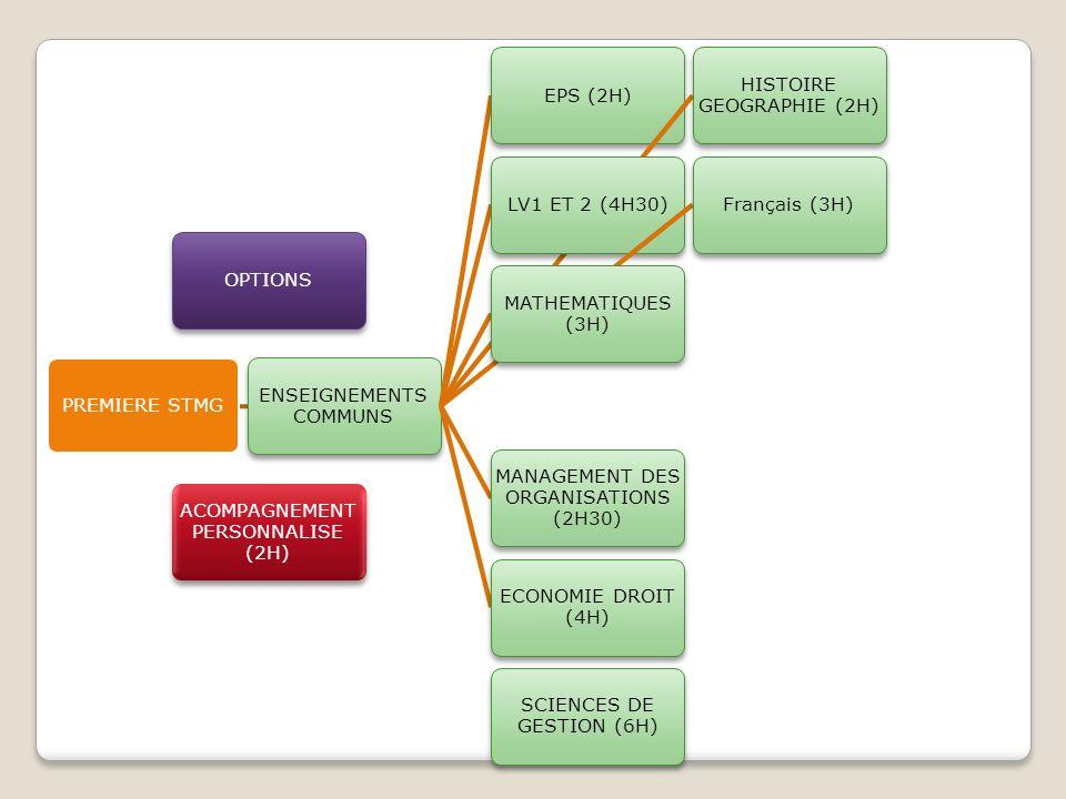 PREMIERE STMG ENSEIGNEMENTS COMMUNS EPS (2H) HISTOIRE GEOGRAPHIE (2H) LV1 ET 2 (4H30)Français (3H) MATHEMATIQUES (3H) ECONOMIE DROIT (4H) MANAGEMENT D