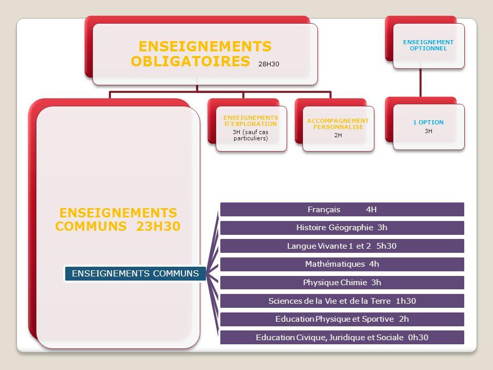 ENSEIGNEMENTS OBLIGATOIRES 28H30 ENSEIGNEMENTS COMMUNS 23H30 ENSEIGNEMENTS DEXPLORATION 3H (sauf cas particuliers) ACCOMPAGNEMENT PERSONNALISE 2H ENSE