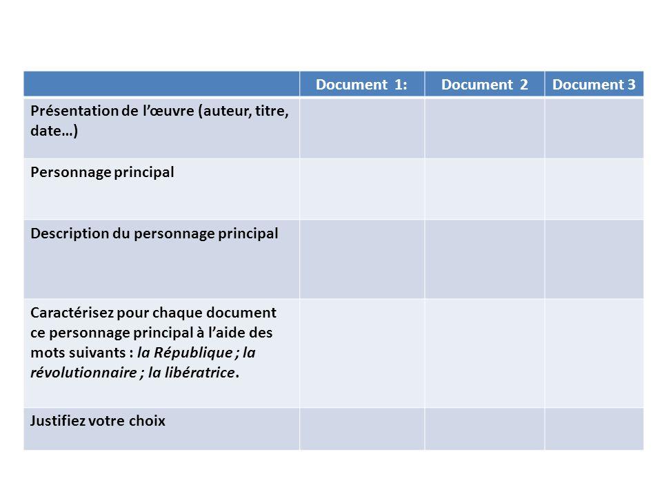 Document 1:Document 2Document 3 Présentation de lœuvre (auteur, titre, date…) Personnage principal Description du personnage principal Caractérisez po