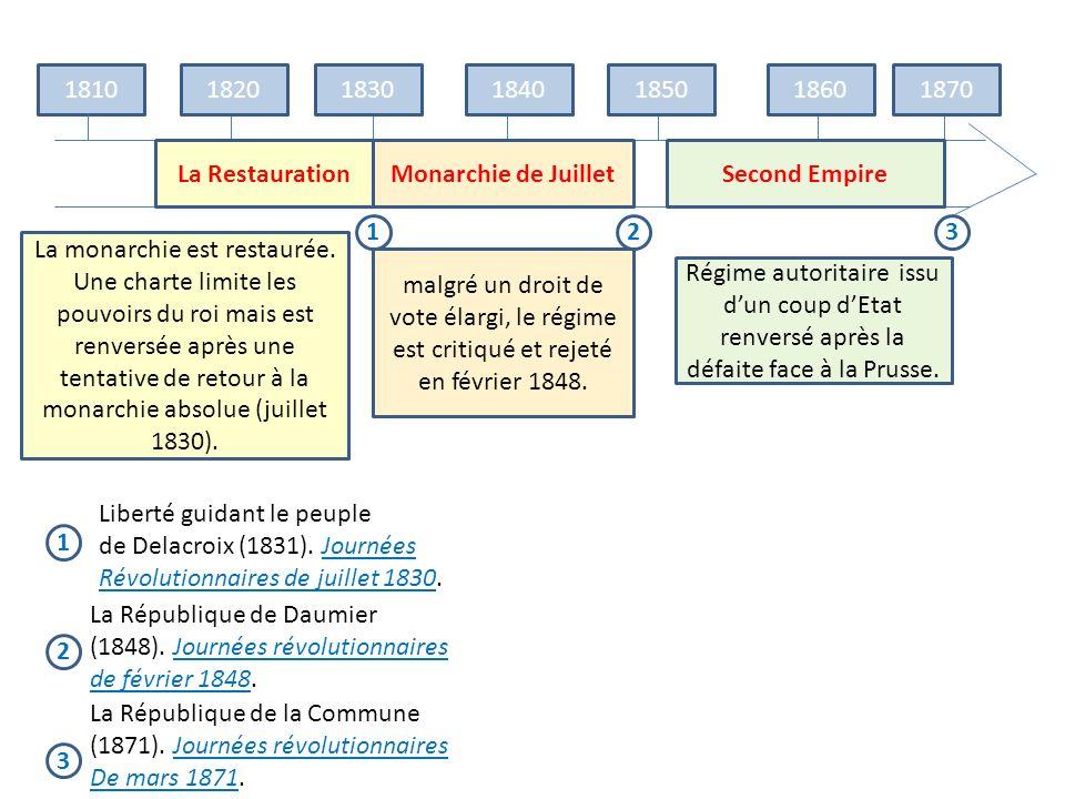 1810182018301840185018601870 123 1 3 2 Liberté guidant le peuple de Delacroix (1831). Journées Révolutionnaires de juillet 1830. La République de Daum