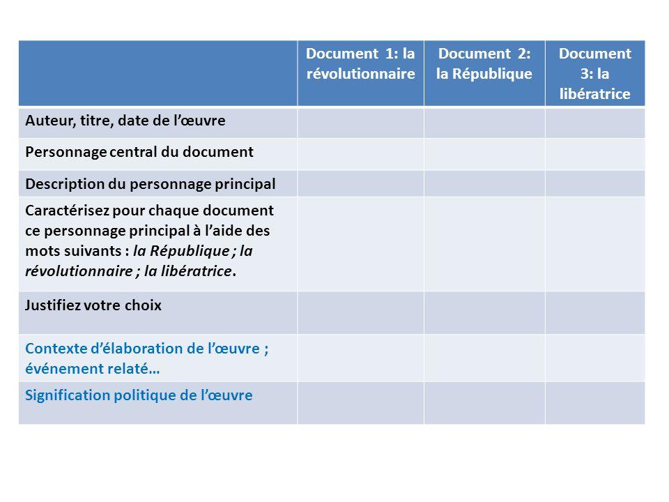 Document 1: la révolutionnaire Document 2: la République Document 3: la libératrice Auteur, titre, date de lœuvre Personnage central du document Descr