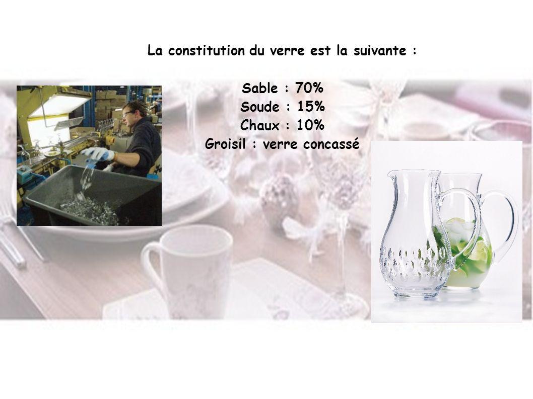 La constitution du verre est la suivante : Sable : 70% Soude : 15% Chaux : 10% Groisil : verre concassé