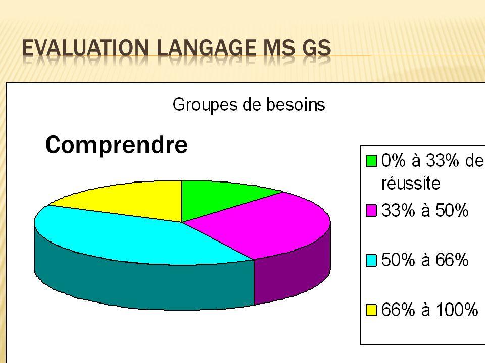 Sapproprier le langage Echanger, sexprimer Comprendre Progresser vers la maîtrise de la langue française EVALUATIONS LANGAGE
