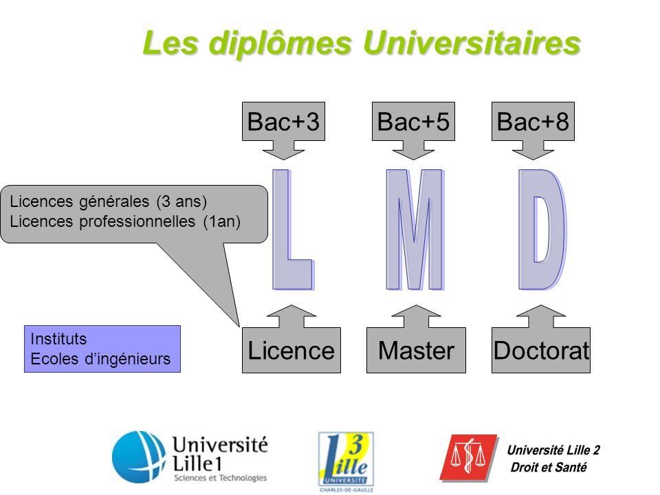 Les diplômes Universitaires LicenceMasterDoctorat Bac+3Bac+5Bac+8 Licences générales (3 ans) Licences professionnelles (1an) Instituts Ecoles dingénie