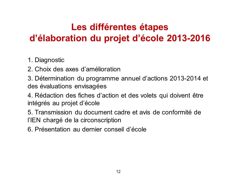 Les différentes étapes délaboration du projet décole 2013-2016 1. Diagnostic 2. Choix des axes damélioration 3. Détermination du programme annuel dact