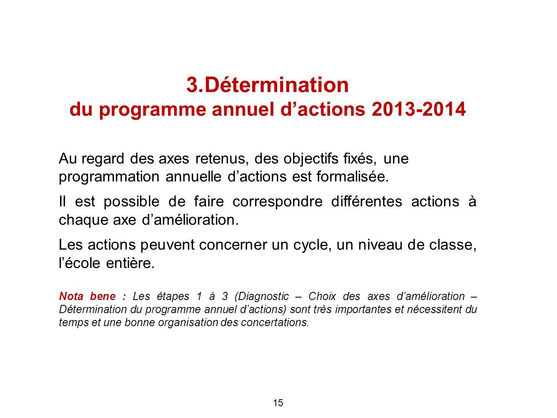 3.Détermination du programme annuel dactions 2013-2014 Au regard des axes retenus, des objectifs fixés, une programmation annuelle dactions est formal