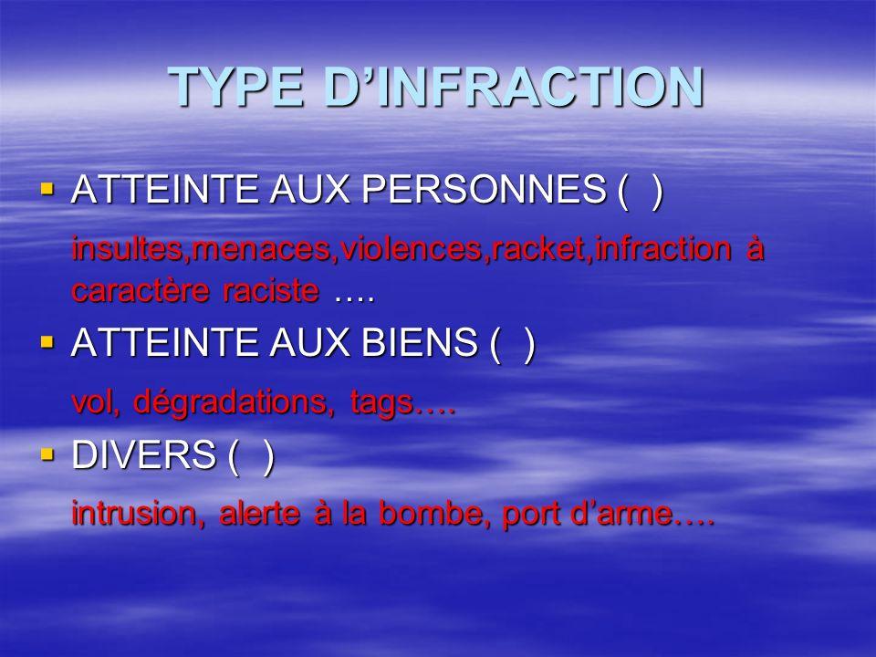 TYPE DINFRACTION ATTEINTE AUX PERSONNES ( ) ATTEINTE AUX PERSONNES ( ) insultes,menaces,violences,racket,infraction à caractère raciste ….