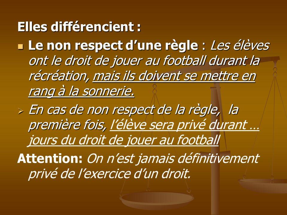 Elles différencient : Le non respect dune règle : Les élèves ont le droit de jouer au football durant la récréation, mais ils doivent se mettre en rang à la sonnerie.