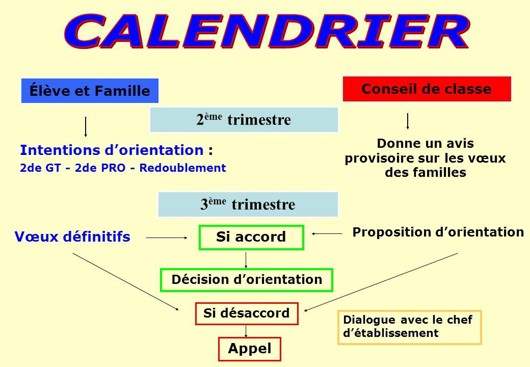 Élève et Famille Conseil de classe 2de GT - 2de PRO - Redoublement Intentions dorientation : 2 ème trimestre 3 ème trimestre Donne un avis provisoire