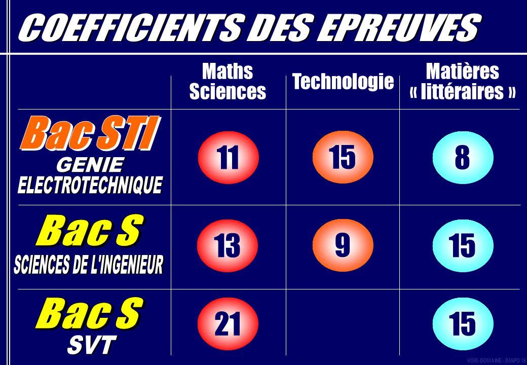Maths Sciences Matières « littéraires » Technologie 1521 15 9 13 811 15 VOIE-DOMAINE - DIAPO 16