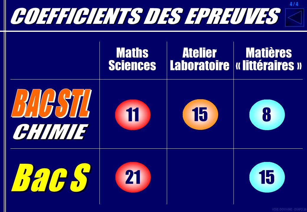 Maths Sciences Matières « littéraires » Atelier Laboratoire 1521 811 15 4 / 4 VOIE-DOMAINE - DIAPO 20