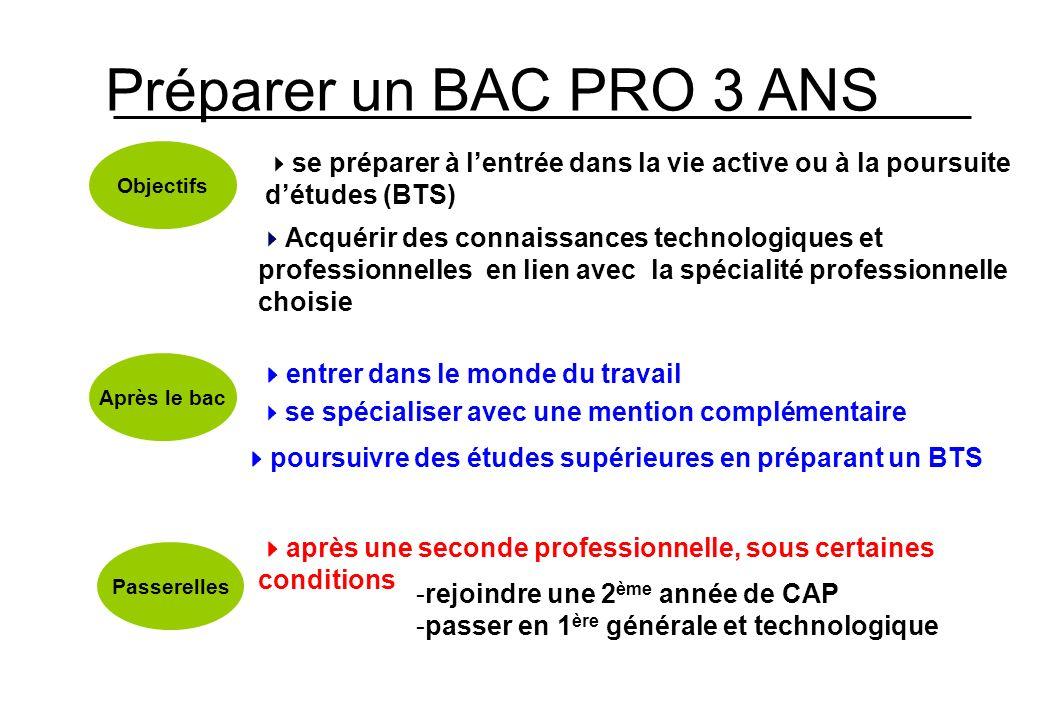 Préparer un BAC PRO 3 ANS Objectifs Après le bac Passerelles se préparer à lentrée dans la vie active ou à la poursuite détudes (BTS) Acquérir des con
