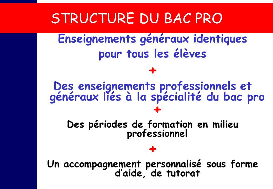 STRUCTURE DU BAC PRO Enseignements généraux identiques pour tous les élèves + Des enseignements professionnels et généraux liés à la spécialité du bac