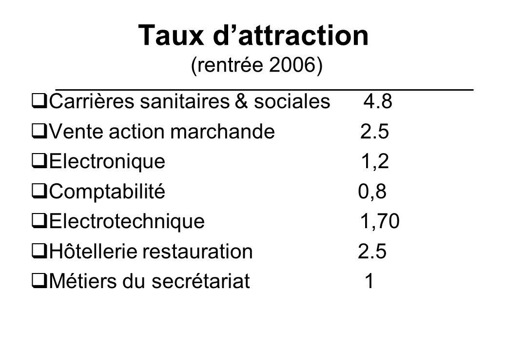 Taux dattraction (rentrée 2006) Carrières sanitaires & sociales 4.8 Vente action marchande 2.5 Electronique 1,2 Comptabilité 0,8 Electrotechnique 1,70
