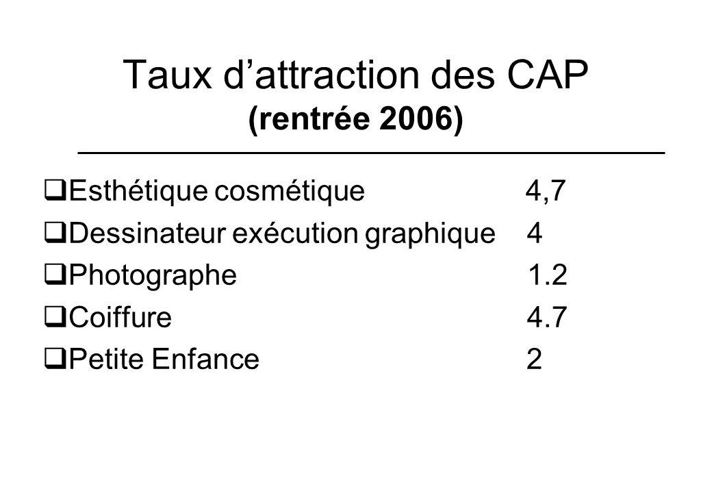 Taux dattraction des CAP (rentrée 2006) Esthétique cosmétique 4,7 Dessinateur exécution graphique 4 Photographe 1.2 Coiffure 4.7 Petite Enfance 2