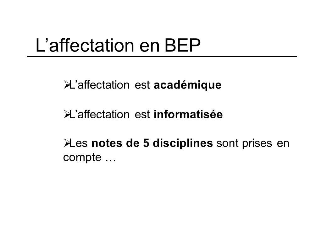 Laffectation en BEP Laffectation est académique Laffectation est informatisée Les notes de 5 disciplines sont prises en compte …