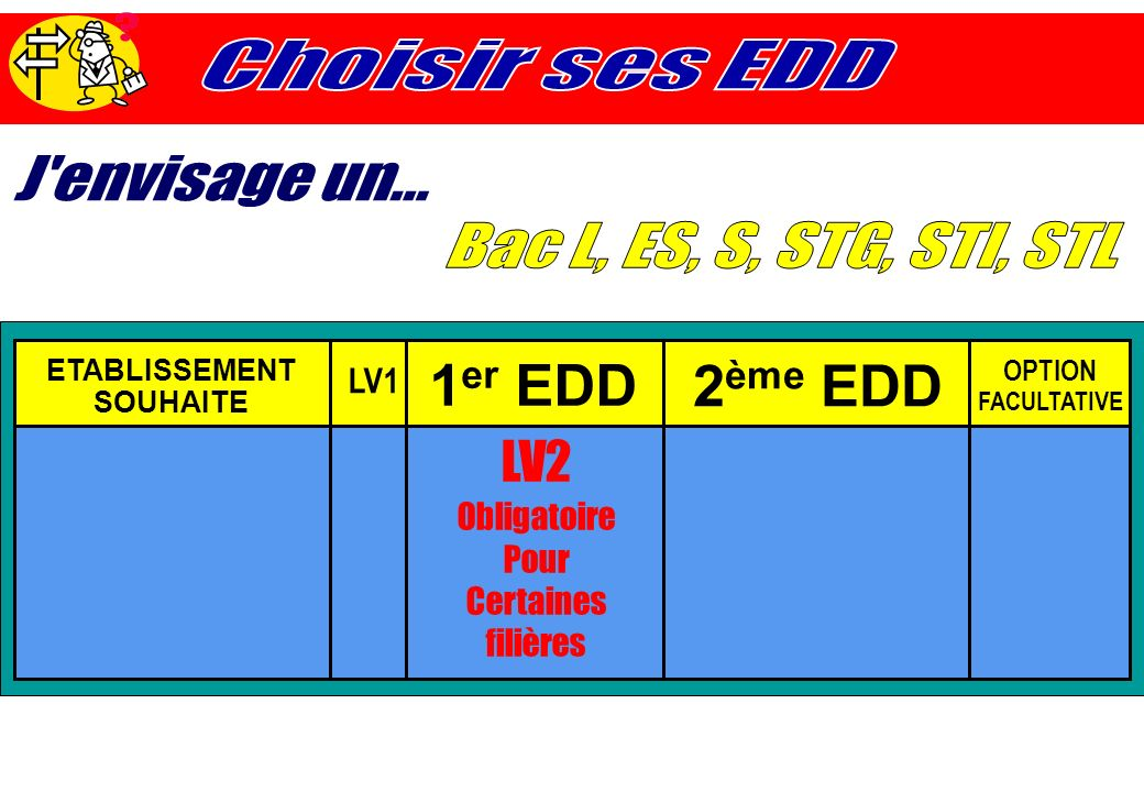 LV2 Obligatoire Pour Certaines filières ETABLISSEMENT SOUHAITE LV1 1 er EDD 2 ème EDD OPTION FACULTATIVE