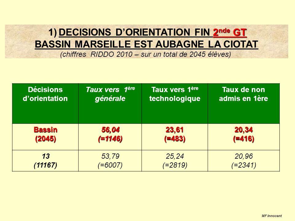 2 nde GT 1) DECISIONS DORIENTATION FIN 2 nde GT BASSIN MARSEILLE EST AUBAGNE LA CIOTAT (chiffres RIDDO 2010 – sur un total de 2045 élèves) Décisions dorientation Taux vers 1 ère générale Taux vers 1 ère technologique Taux de non admis en 1ère Bassin(2045)56,04(=1146)23,61(=483)20,34(=416) 13 (11167) 53,79 (=6007) 25,24 (=2819) 20,96 (=2341) MF Innocent