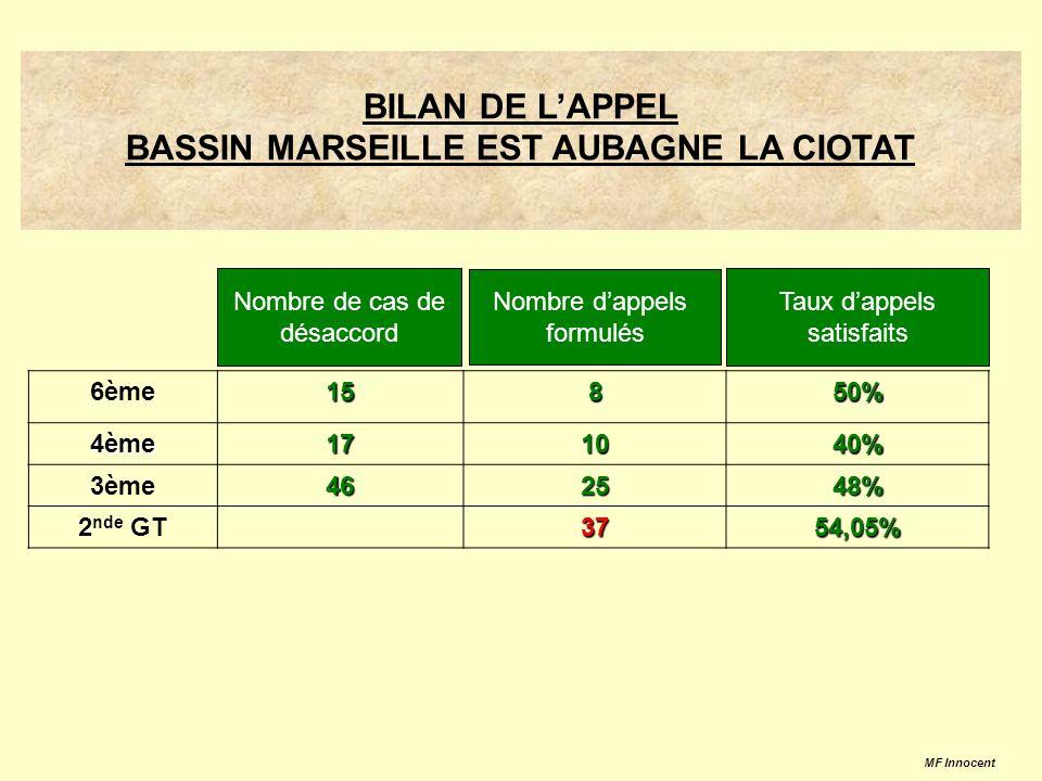 BILAN DE LAPPEL BASSIN MARSEILLE EST AUBAGNE LA CIOTAT 6ème15850%4ème171040% 3ème462548% 2 nde GT3754,05% Nombre de cas de désaccord Nombre dappels formulés Taux dappels satisfaits MF Innocent