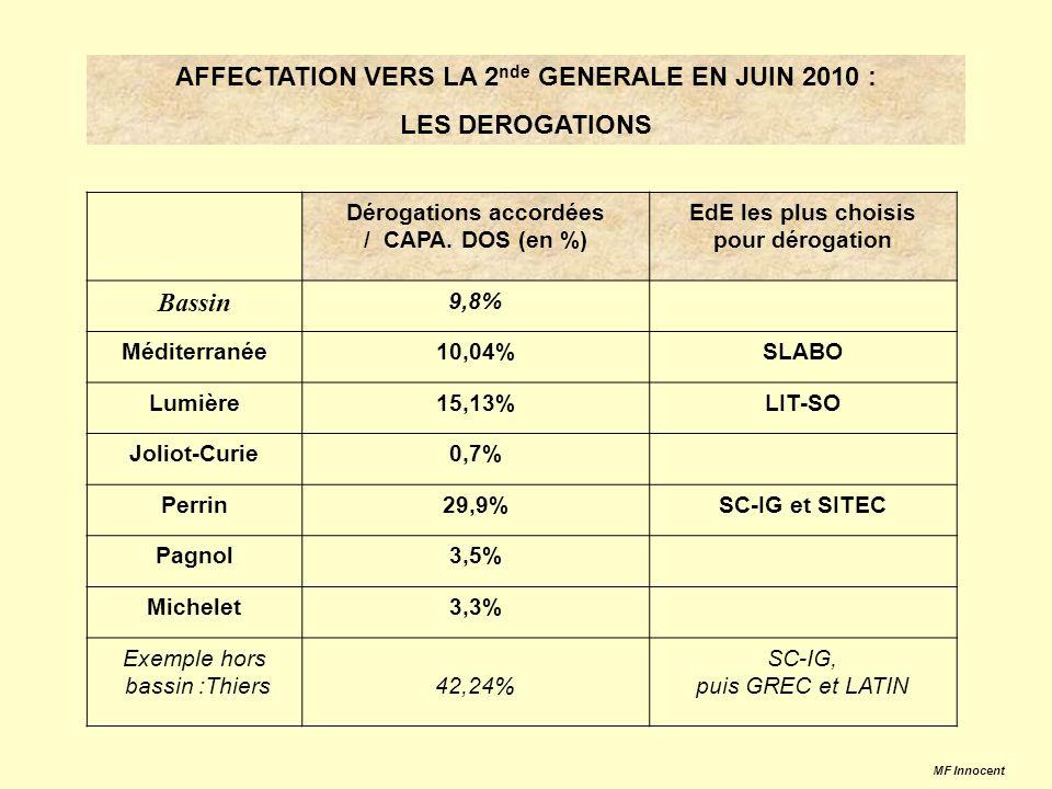 AFFECTATION VERS LA 2 nde GENERALE EN JUIN 2010 : LES DEROGATIONS Dérogations accordées / CAPA.