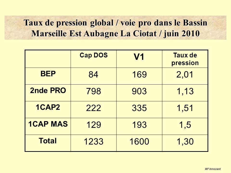 Taux de pression global / voie pro dans le Bassin Marseille Est Aubagne La Ciotat / juin 2010 Cap DOS V1 Taux de pression BEP 841692,01 2nde PRO 7989031,13 1CAP2 2223351,51 1CAP MAS 1291931,5 Total 123316001,30 MF Innocent